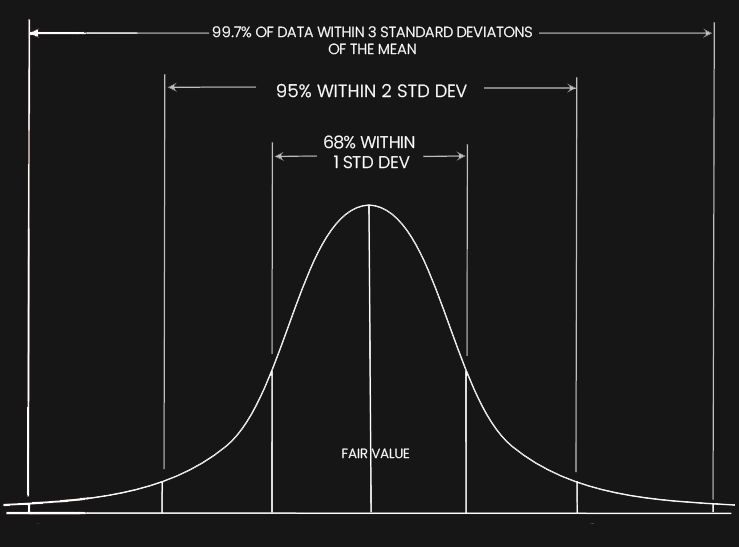 bell-shaped-distribuation