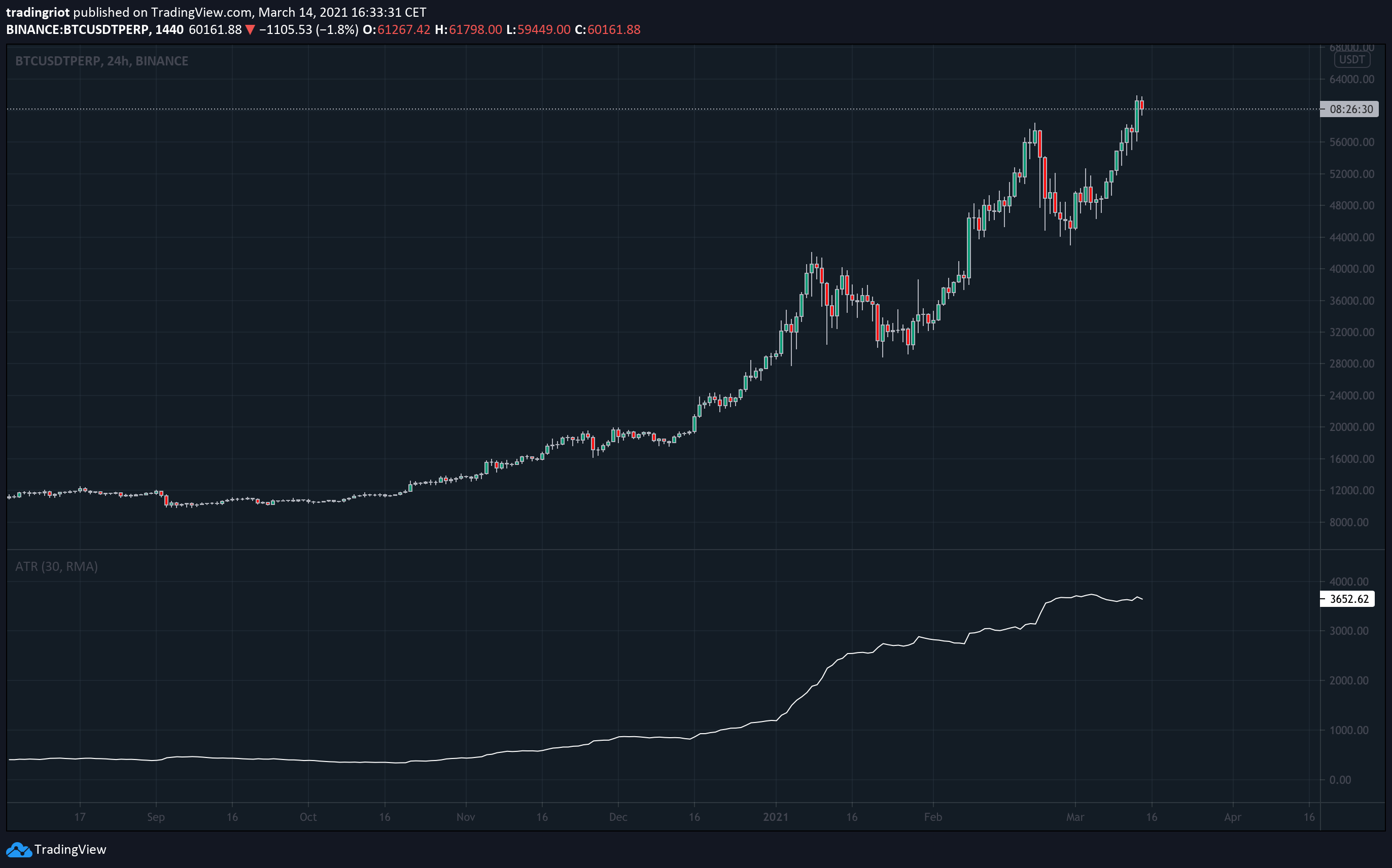 bitcoin average true range