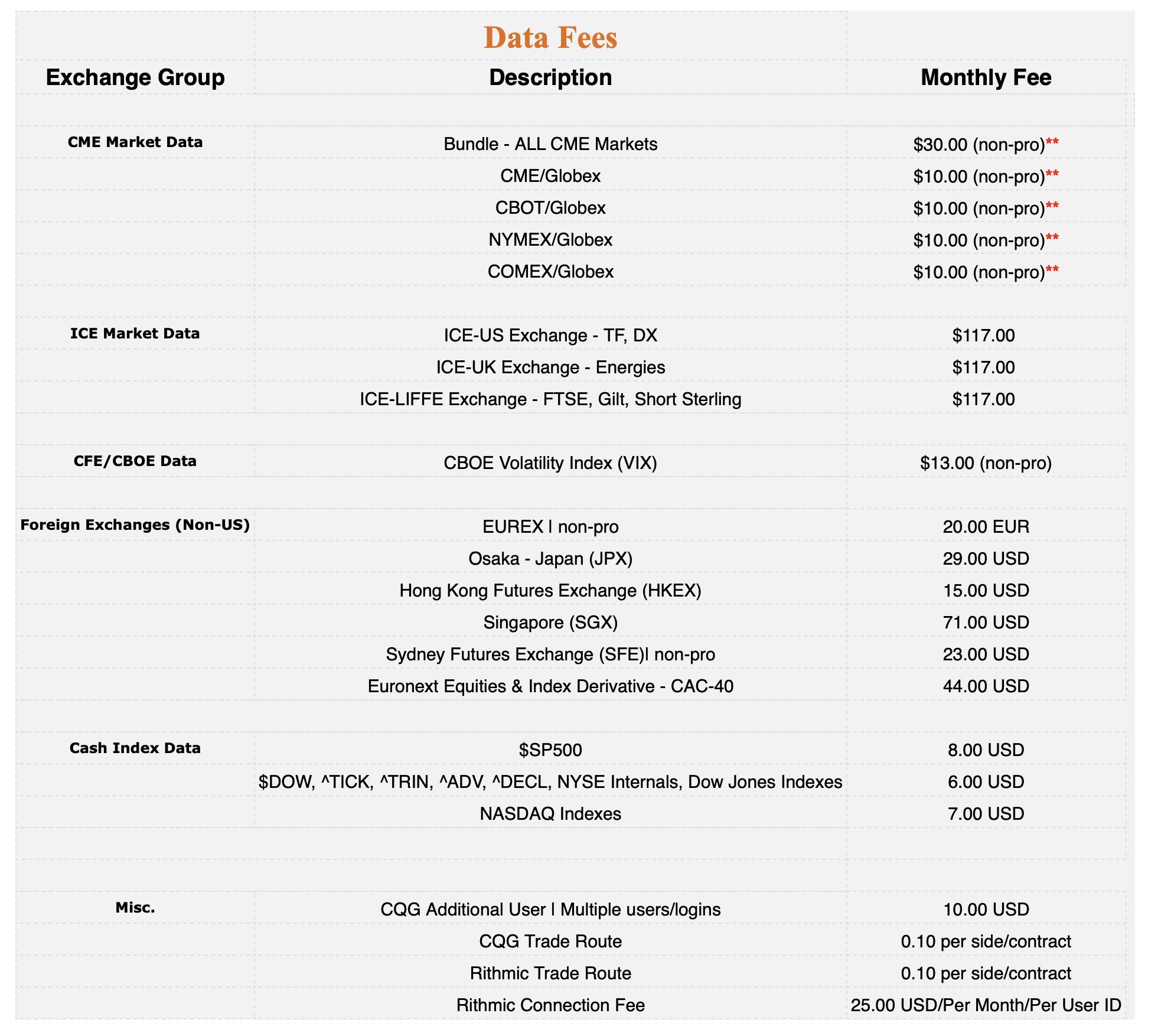 amp futures data fees
